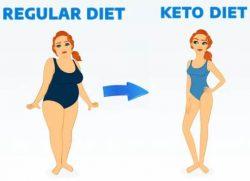 Custom Keto Diet Overview