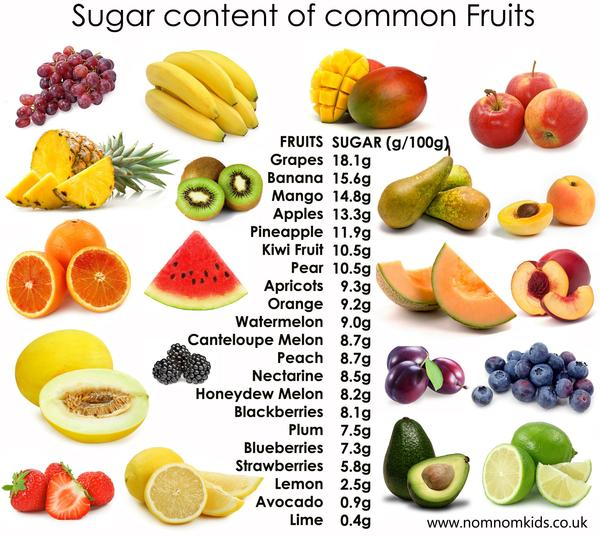 fruit sugar table