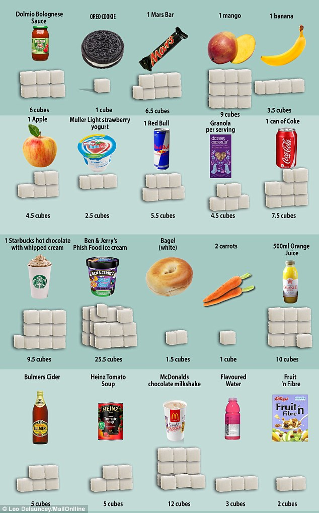 sugar in products table