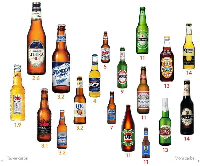 Keto Friendly Beer
