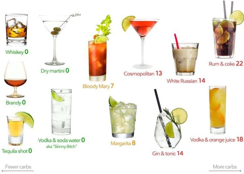 Spirits Keto Alcohol Drinks